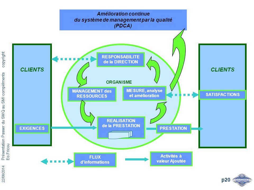 ORGANISME Amélioration continue du système de management par la qualité (PDCA)