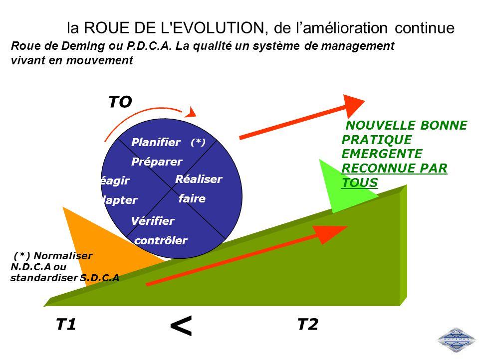 la ROUE DE L EVOLUTION, de l'amélioration continue