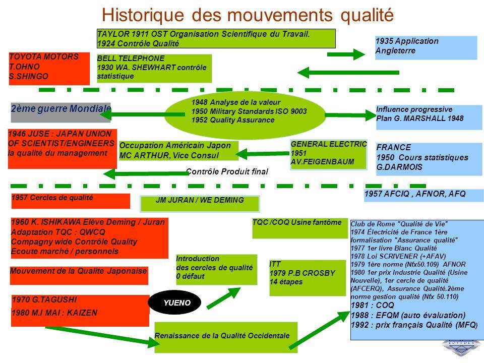 Historique des mouvements qualité