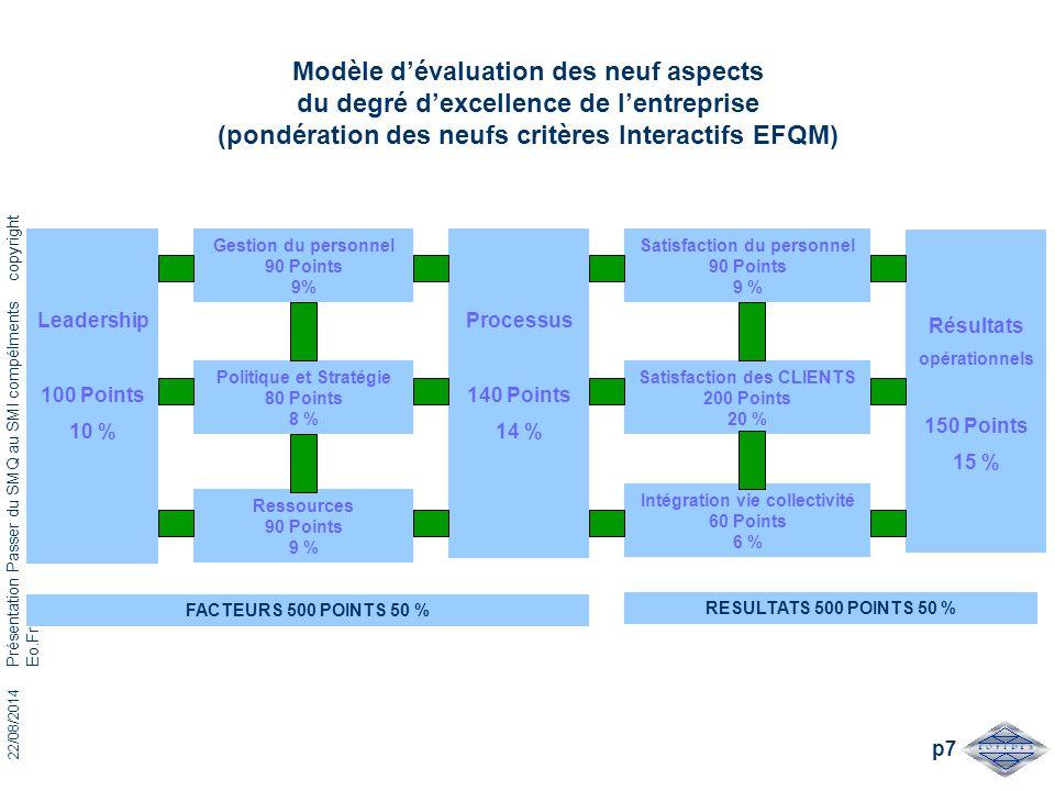 Modèle d'évaluation des neuf aspects du degré d'excellence de l'entreprise (pondération des neufs critères Interactifs EFQM)