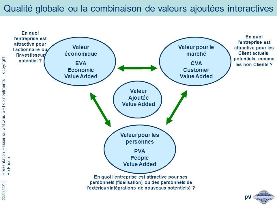 Qualité globale ou la combinaison de valeurs ajoutées interactives