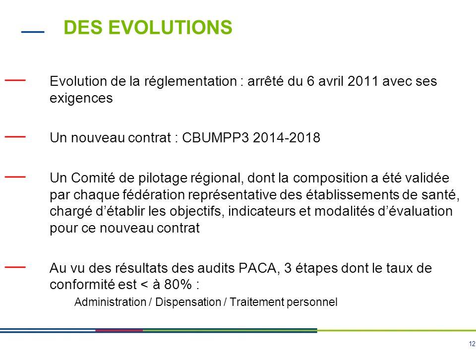 DES EVOLUTIONS Evolution de la réglementation : arrêté du 6 avril 2011 avec ses exigences. Un nouveau contrat : CBUMPP3 2014-2018.