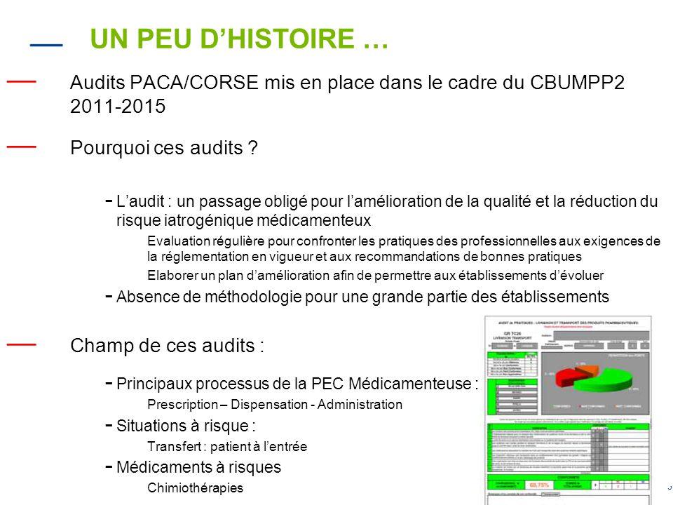 UN PEU D'HISTOIRE … Audits PACA/CORSE mis en place dans le cadre du CBUMPP2 2011-2015. Pourquoi ces audits