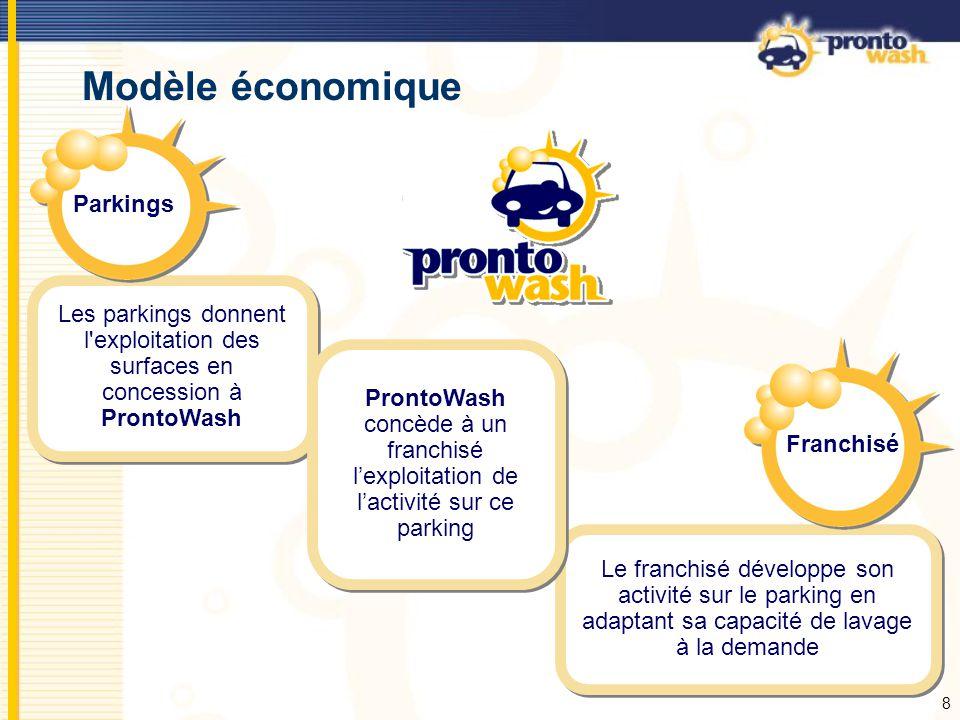 Modèle économique Parkings