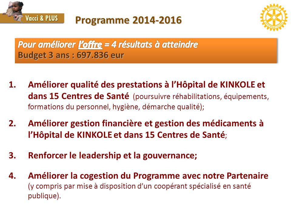 Programme 2014-2016 Pour améliorer l'offre = 4 résultats à atteindre Budget 3 ans : 697.836 eur.