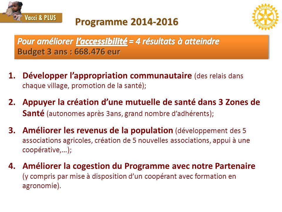 Programme 2014-2016 Pour améliorer l'accessibilité = 4 résultats à atteindre Budget 3 ans : 668.476 eur.