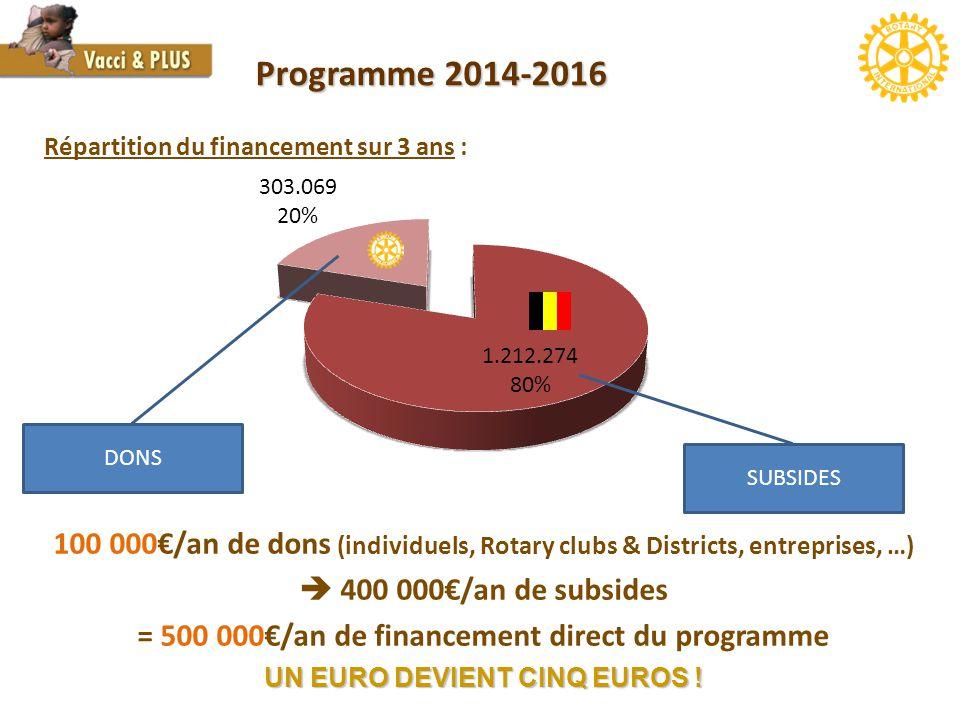 Programme 2014-2016 Répartition du financement sur 3 ans : DONS. SUBSIDES.