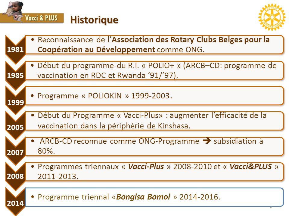 Historique 1981. Reconnaissance de l'Association des Rotary Clubs Belges pour la Coopération au Développement comme ONG.