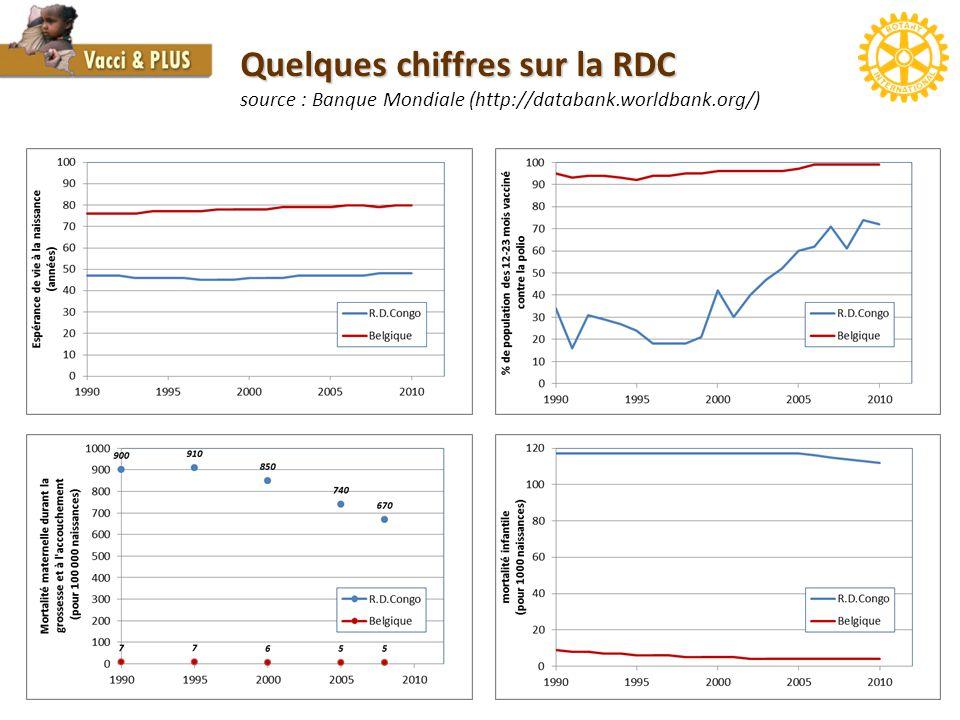 Quelques chiffres sur la RDC source : Banque Mondiale (http://databank