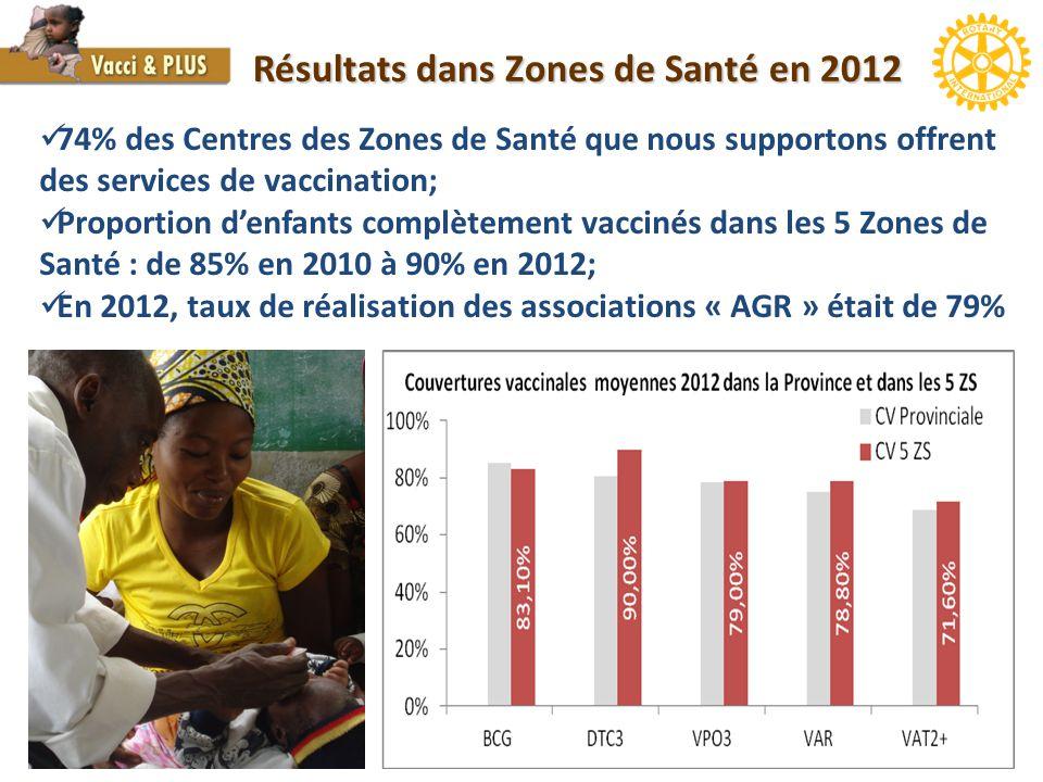 Résultats dans Zones de Santé en 2012