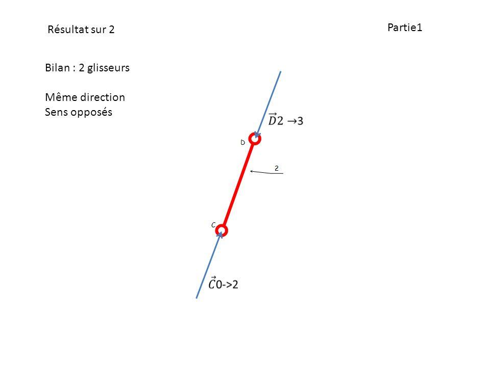 Résultat sur 2 Partie1 Bilan : 2 glisseurs Même direction Sens opposés