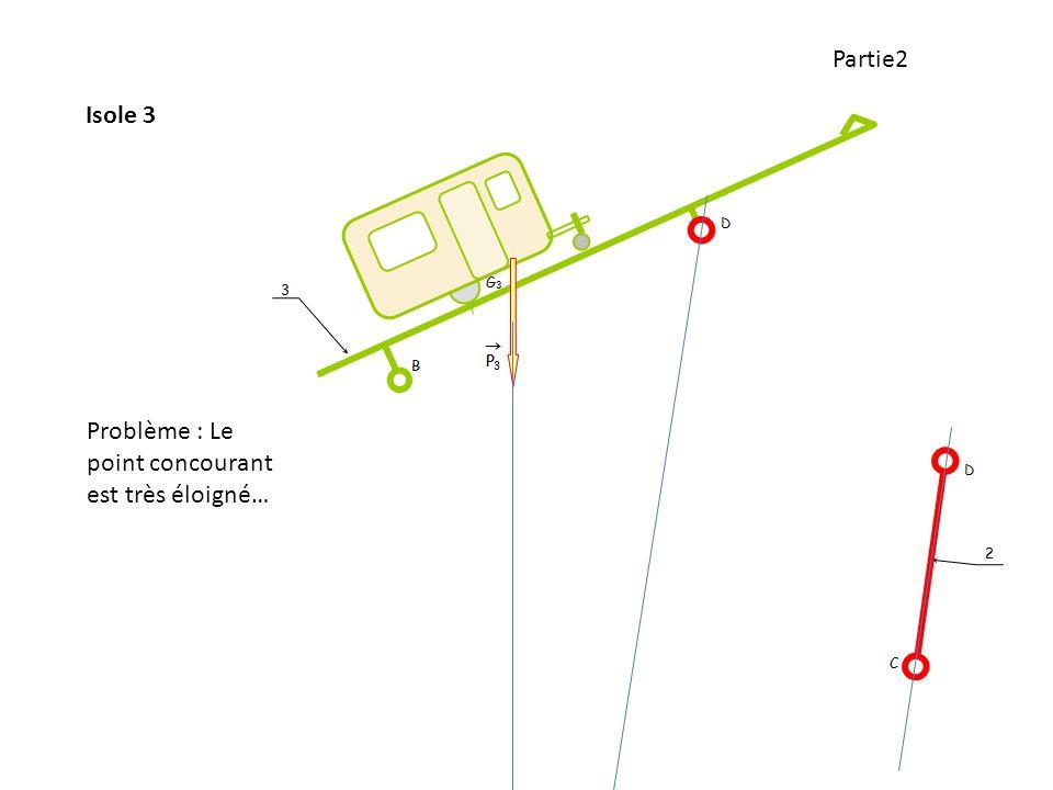 Partie2 Isole 3 Problème : Le point concourant est très éloigné…