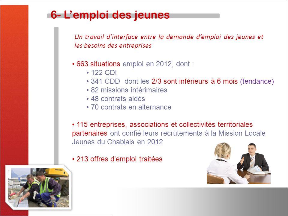 6- L'emploi des jeunes Un travail d'interface entre la demande d'emploi des jeunes et les besoins des entreprises.