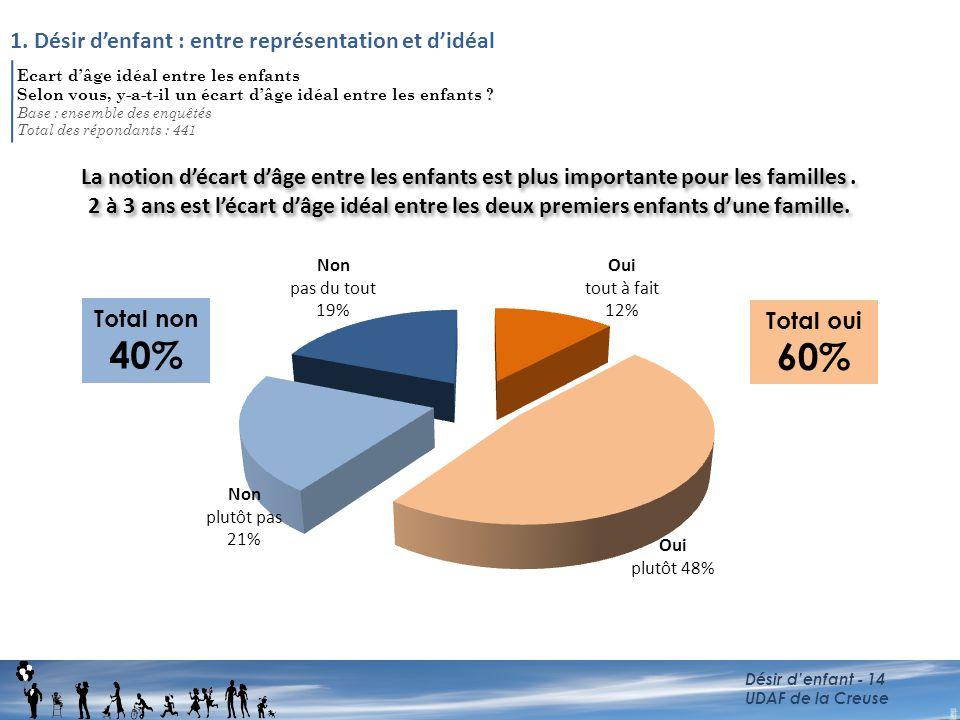 40% 60% 1. Désir d'enfant : entre représentation et d'idéal