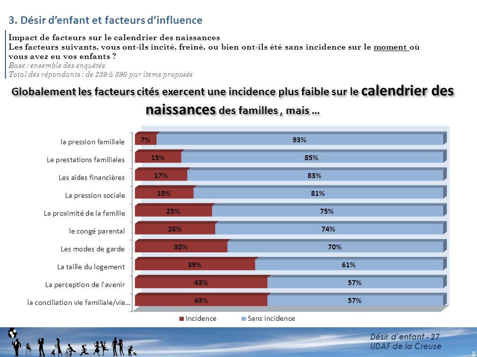 3. Désir d'enfant et facteurs d'influence