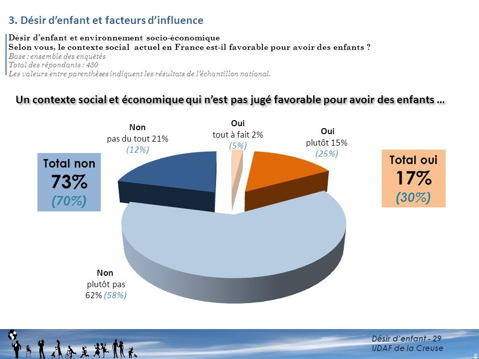 17% 73% (30%) (70%) 3. Désir d'enfant et facteurs d'influence
