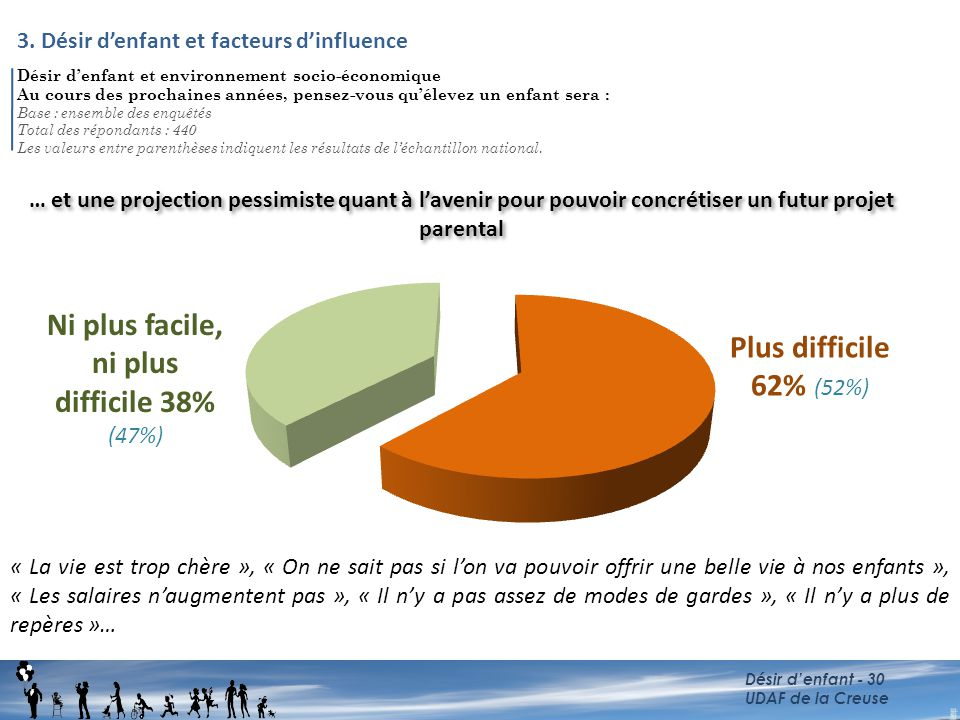 Ni plus facile, ni plus difficile 38% (47%)