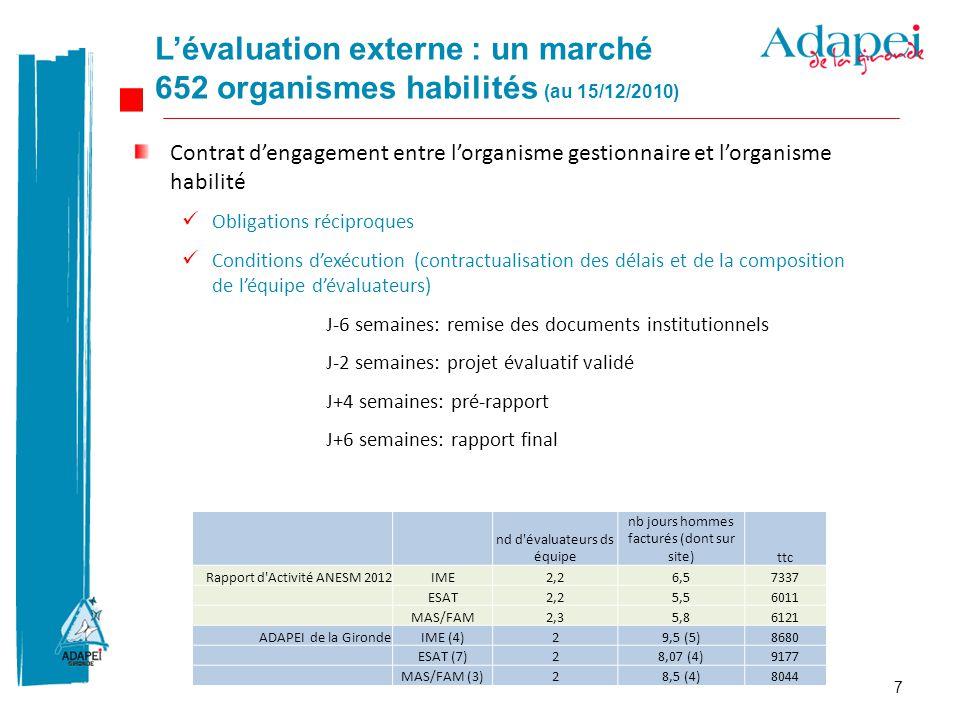 L'évaluation externe : un marché 652 organismes habilités (au 15/12/2010)