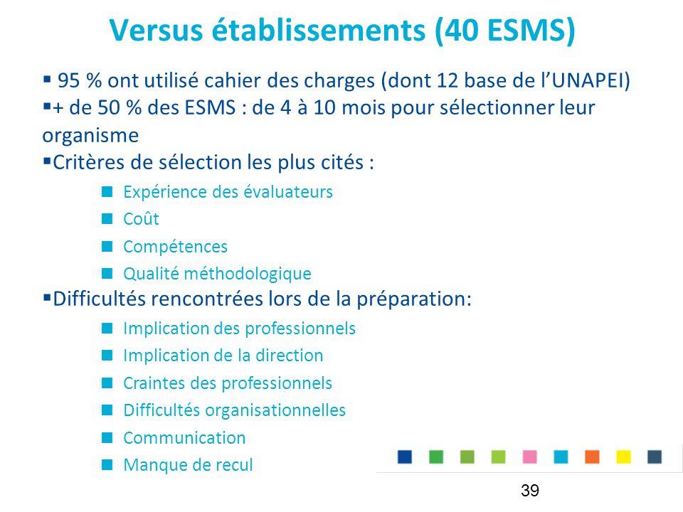 Versus établissements (40 ESMS)