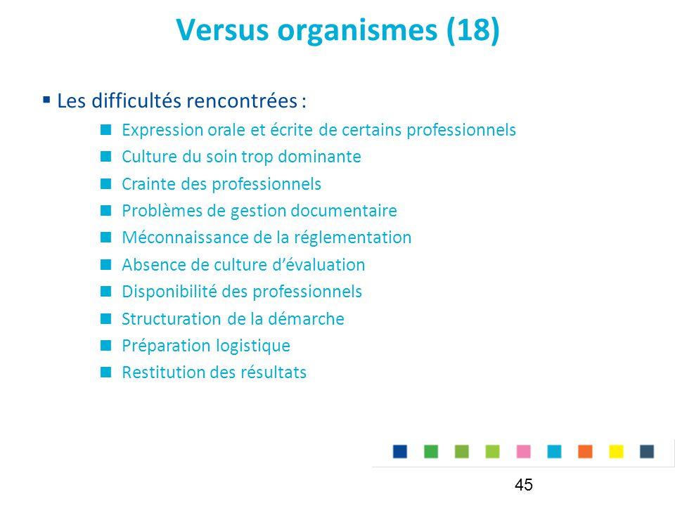 Versus organismes (18) Les difficultés rencontrées :