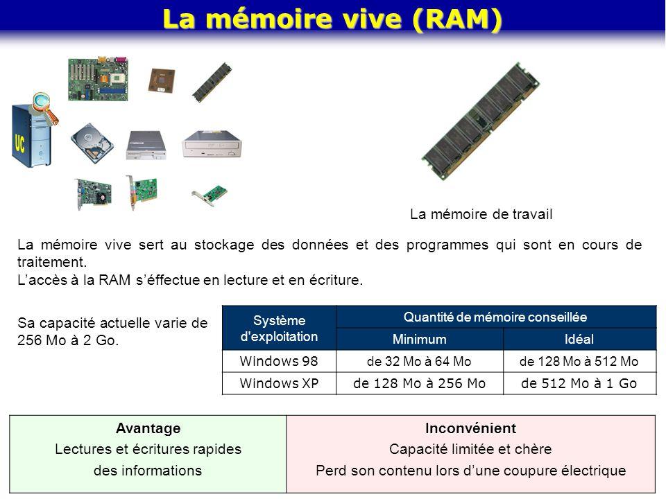 UC La mémoire vive (RAM) La mémoire de travail