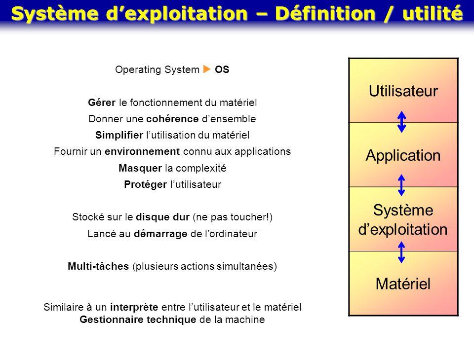 Système d'exploitation – Définition / utilité