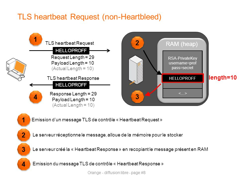 TLS heartbeat Request (non-Heartbleed)