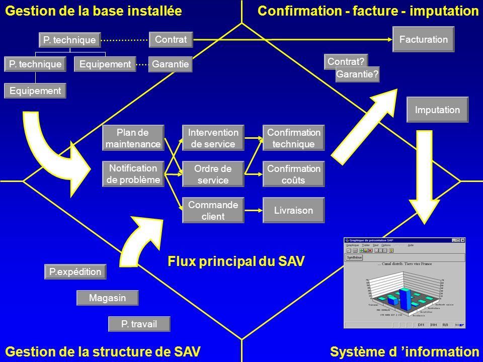 Gestion de la base installée Confirmation - facture - imputation