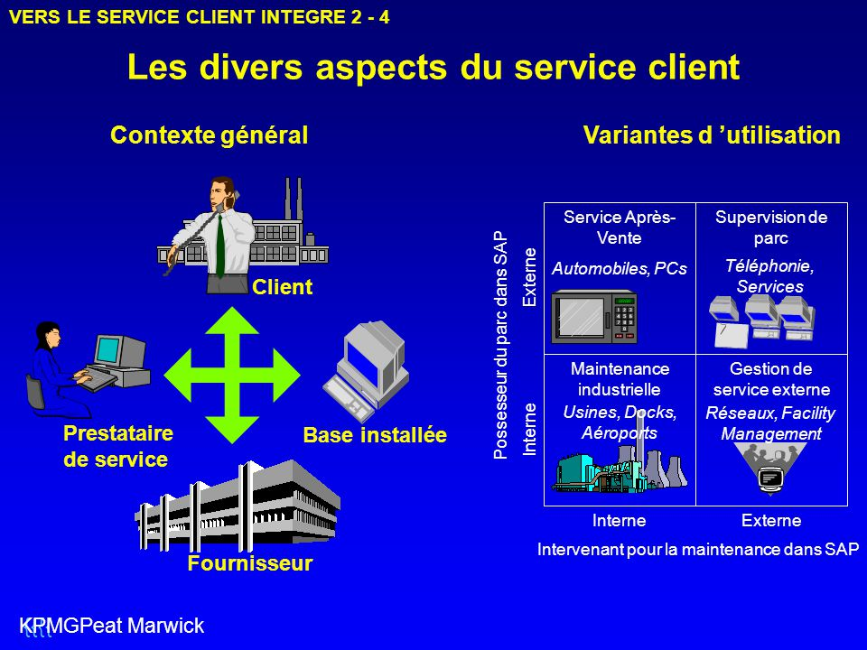 Les divers aspects du service client