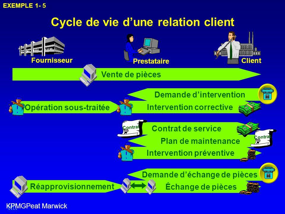 Cycle de vie d'une relation client