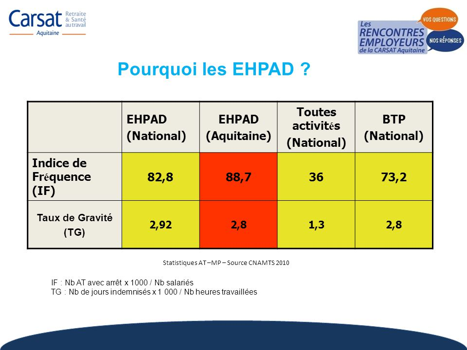 Statistiques AT –MP – Source CNAMTS 2010