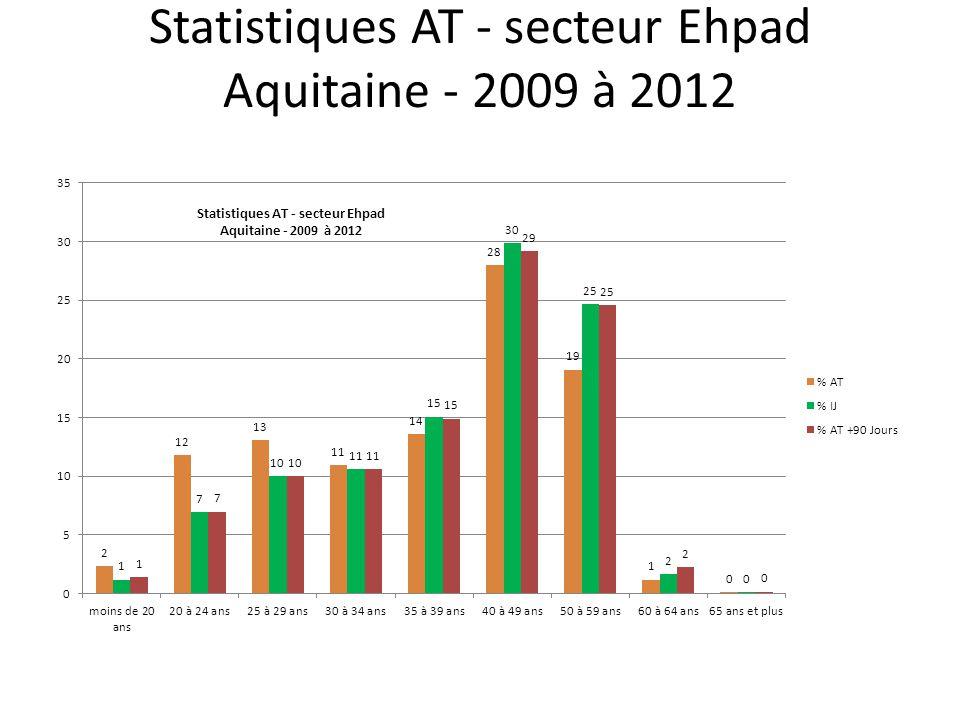 Statistiques AT - secteur Ehpad Aquitaine - 2009 à 2012