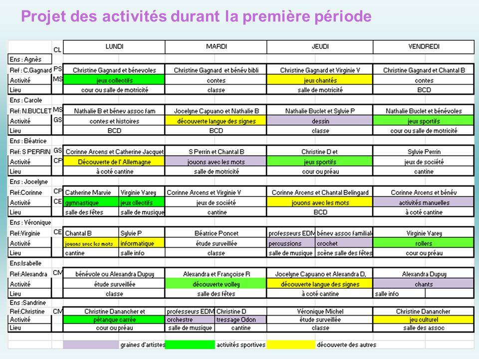 Projet des activités durant la première période