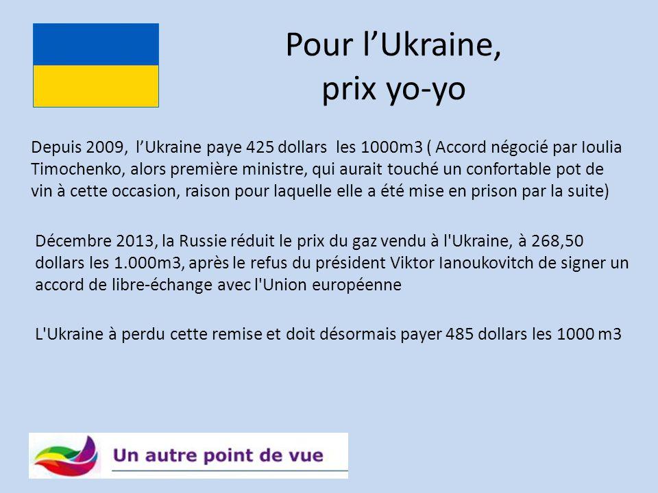 Pour l'Ukraine, prix yo-yo