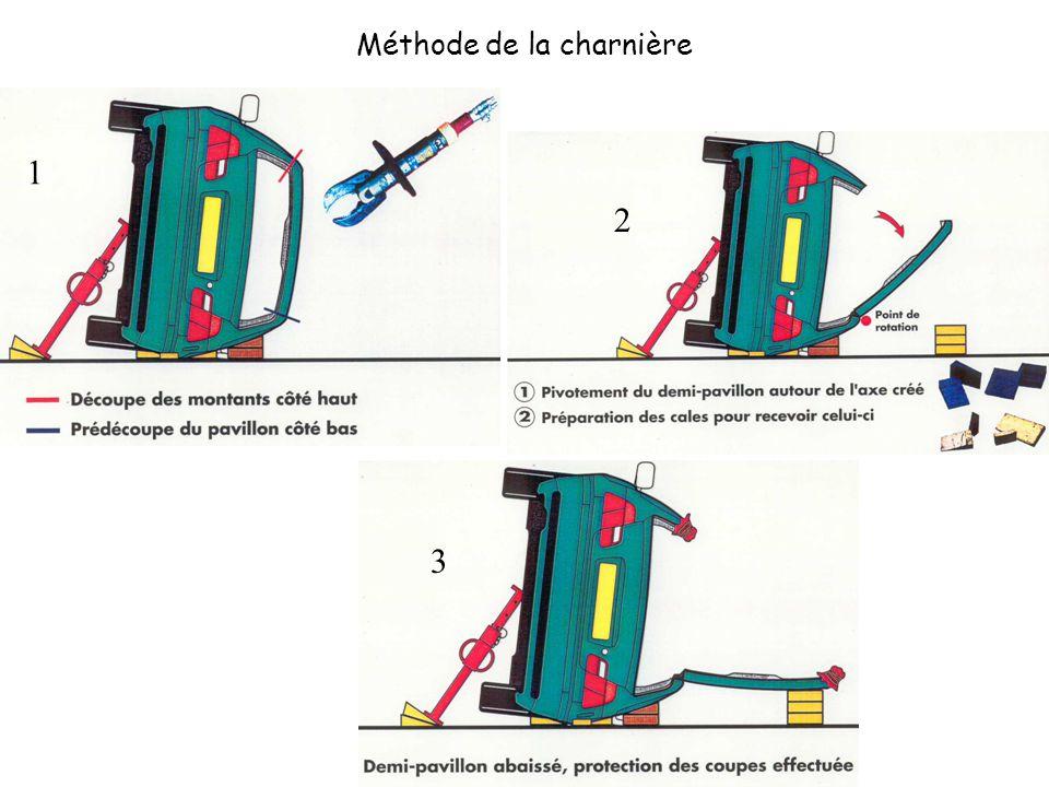 Méthode de la charnière