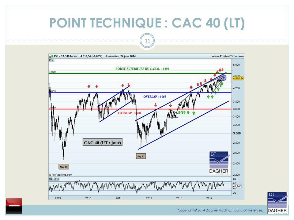 POINT TECHNIQUE : CAC 40 (LT)