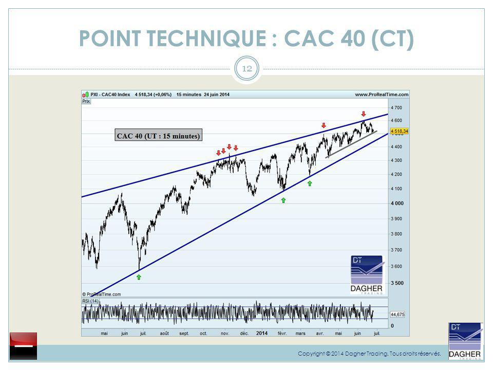 POINT TECHNIQUE : CAC 40 (CT)