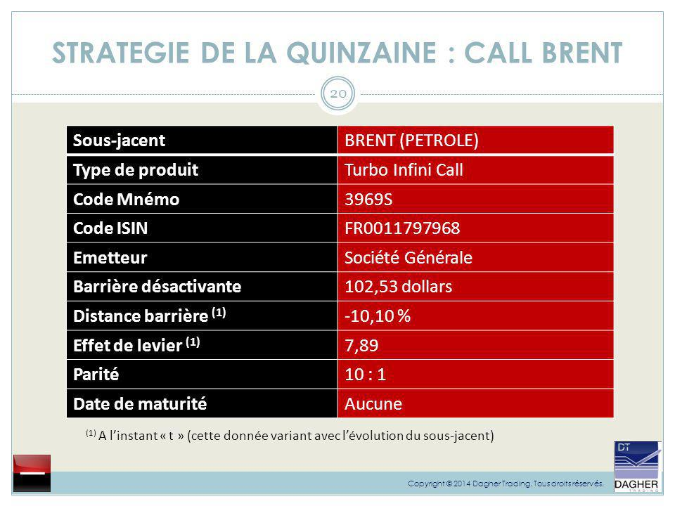 STRATEGIE DE LA QUINZAINE : CALL BRENT