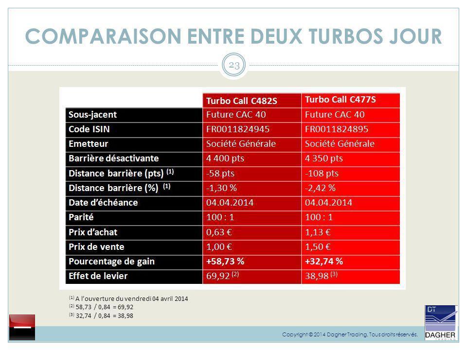 COMPARAISON ENTRE DEUX TURBOS JOUR