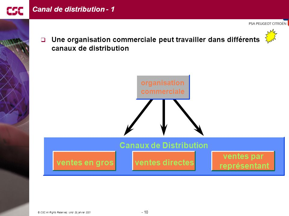 Canal de distribution - 1