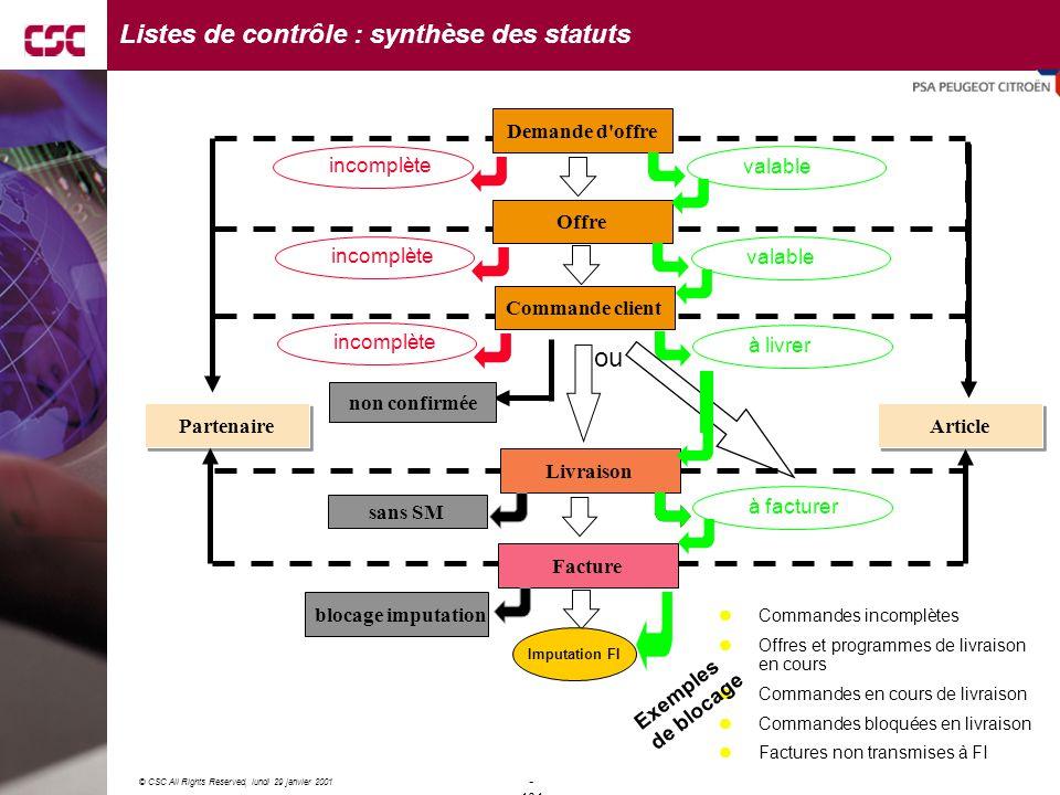 Listes de contrôle : synthèse des statuts