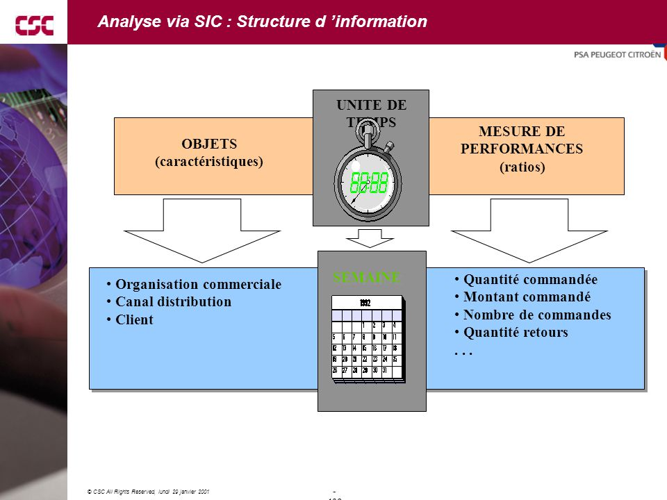 Analyse via SIC : Structure d 'information