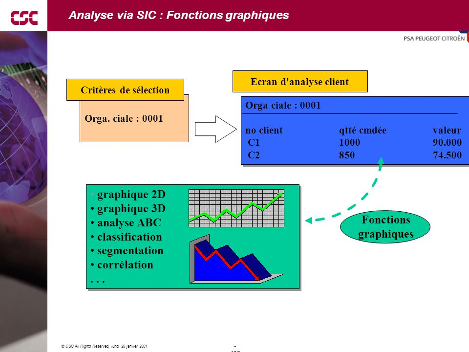 Analyse via SIC : Fonctions graphiques