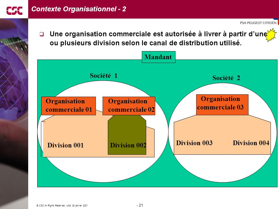 Contexte Organisationnel - 2