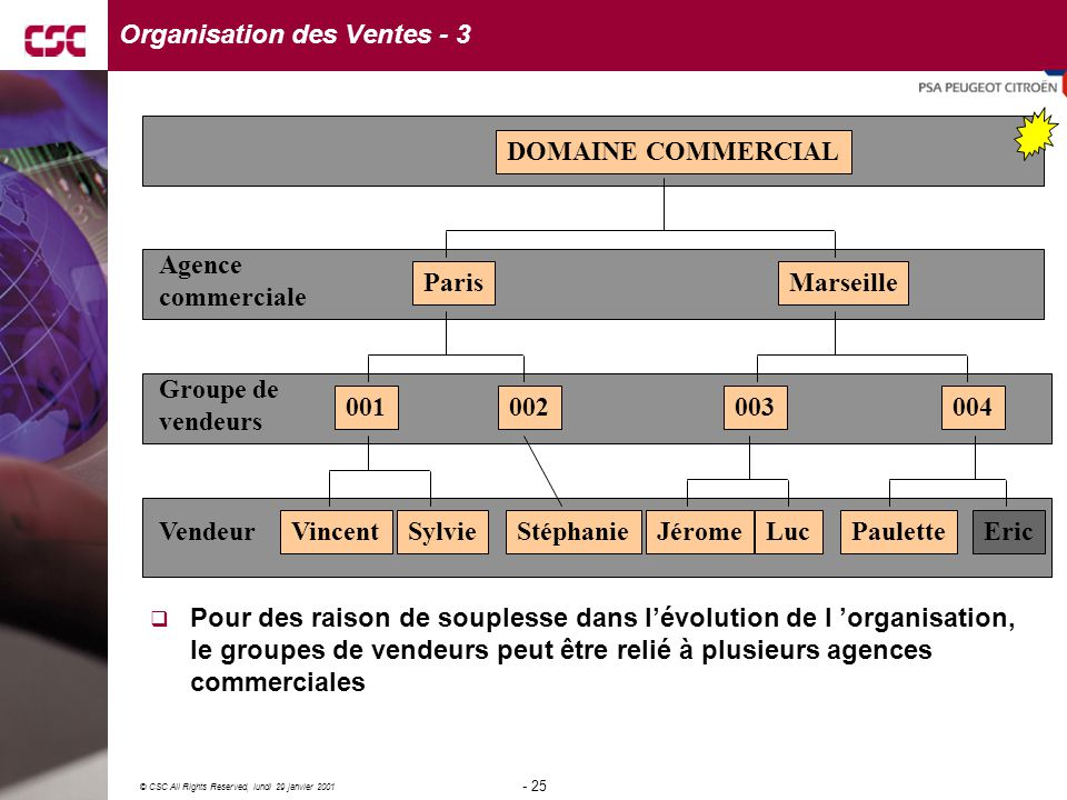Organisation des Ventes - 3