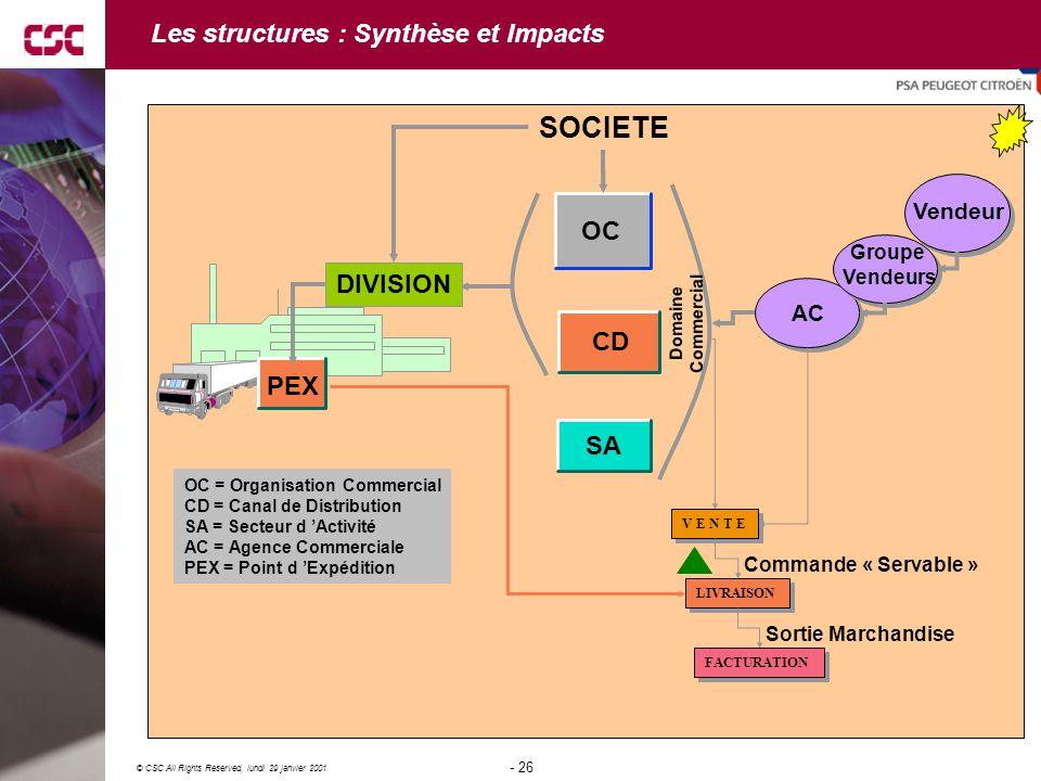 Les structures : Synthèse et Impacts
