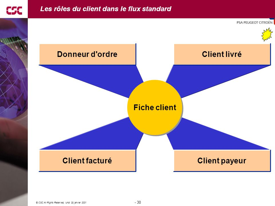 Les rôles du client dans le flux standard