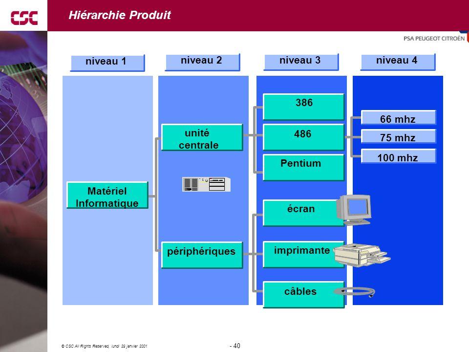 Hiérarchie Produit Matériel Informatique unité centrale périphériques