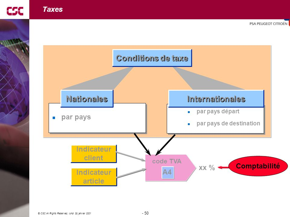 Conditions de taxe Nationales Internationales