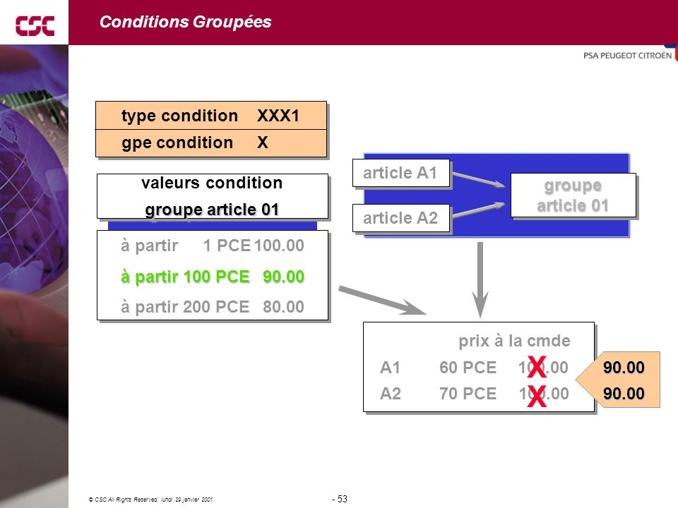 X X Conditions Groupées type condition XXX1 gpe condition X article A1